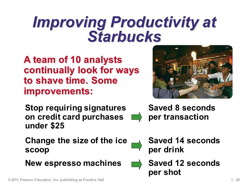 1 - 28© 2011 Pearson Education, Inc. publishing as Prentice Hall Improving Productivity at Starbucks A team of 10 analysts continually look for ways t