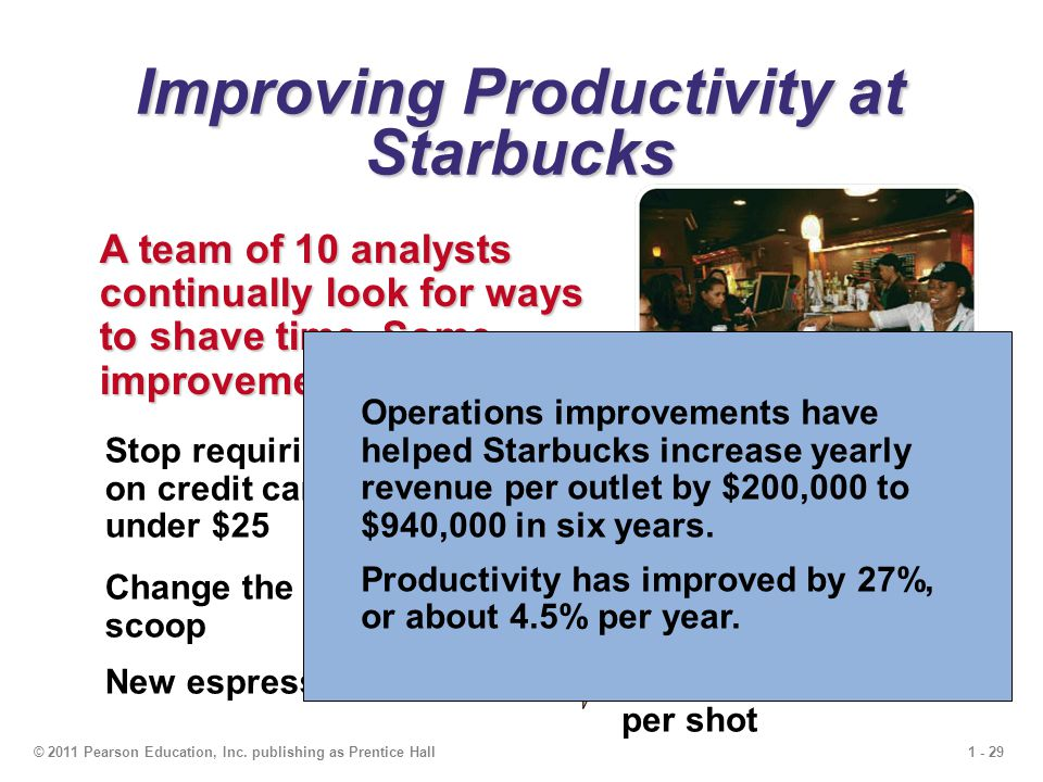 1 - 29© 2011 Pearson Education, Inc. publishing as Prentice Hall Improving Productivity at Starbucks A team of 10 analysts continually look for ways t