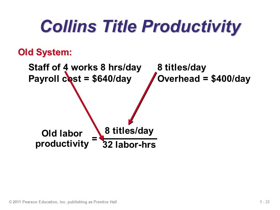 1 - 33© 2011 Pearson Education, Inc. publishing as Prentice Hall Collins Title Productivity Staff of 4 works 8 hrs/day 8 titles/day Payroll cost = $64