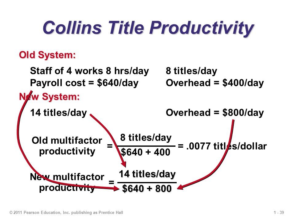 1 - 39© 2011 Pearson Education, Inc. publishing as Prentice Hall Collins Title Productivity Staff of 4 works 8 hrs/day 8 titles/day Payroll cost = $64