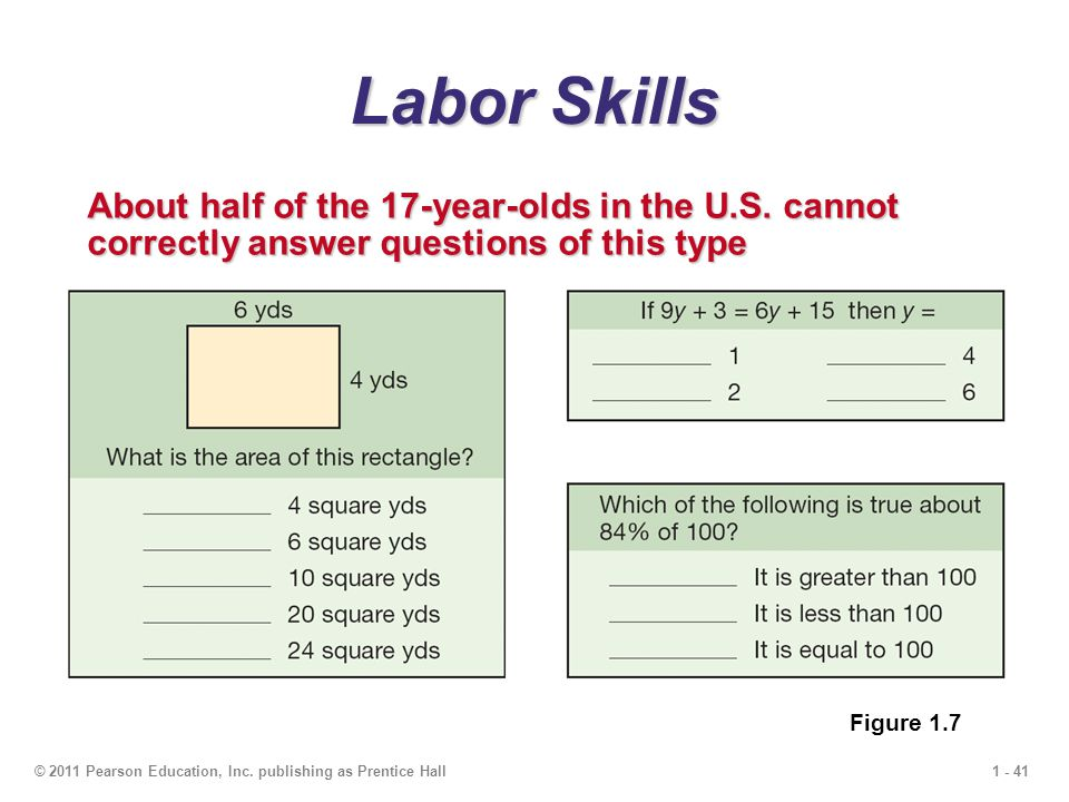 1 - 41© 2011 Pearson Education, Inc. publishing as Prentice Hall Labor Skills About half of the 17-year-olds in the U.S. cannot correctly answer quest