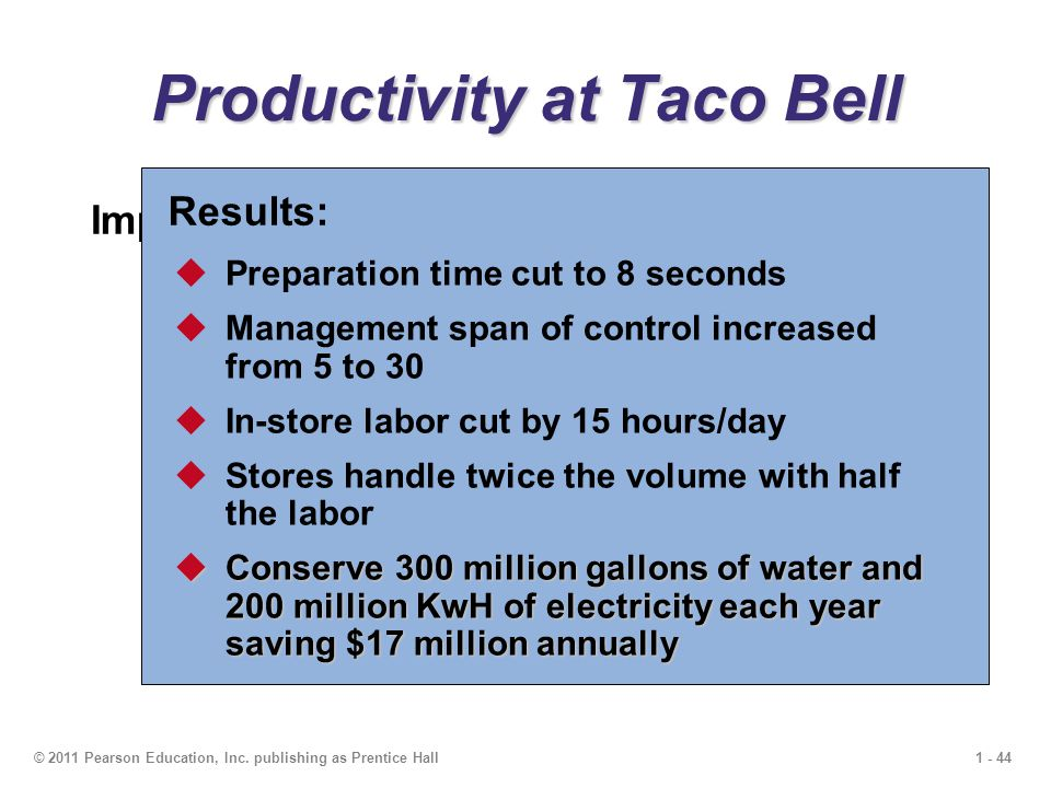 1 - 44© 2011 Pearson Education, Inc. publishing as Prentice Hall Productivity at Taco Bell Improvements:  Revised the menu  Designed meals for easy