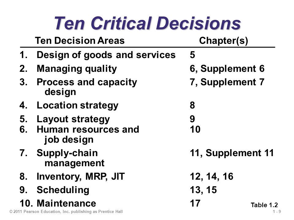 1 - 9© 2011 Pearson Education, Inc. publishing as Prentice Hall Ten Critical Decisions Ten Decision AreasChapter(s) 1.Design of goods and services5 2.