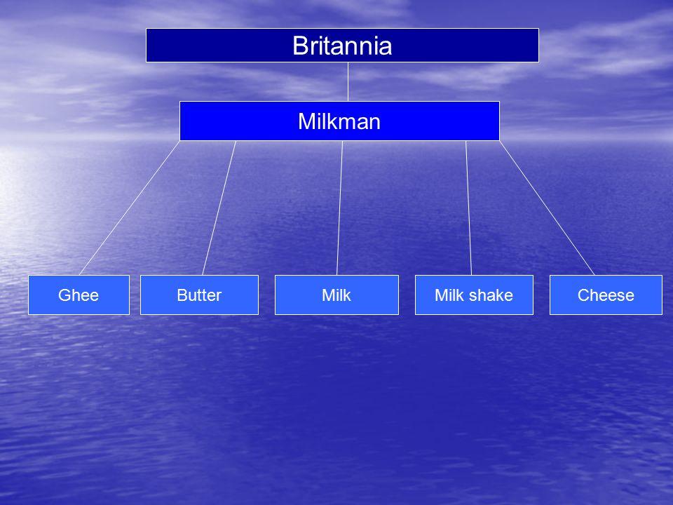 Milkman GheeButterMilkMilk shakeCheese Britannia