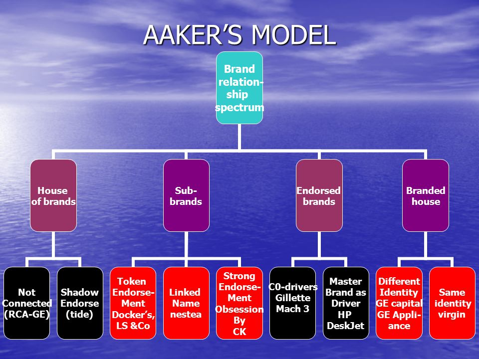 AAKER'S MODEL Brand relation- ship spectrum House of brands Not Connected (RCA-GE) Shadow Endorse (tide) Sub- brands Token Endorse- Ment Docker's, LS
