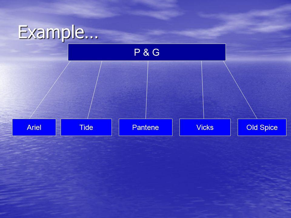 Example… P & G ArielTidePanteneVicksOld Spice