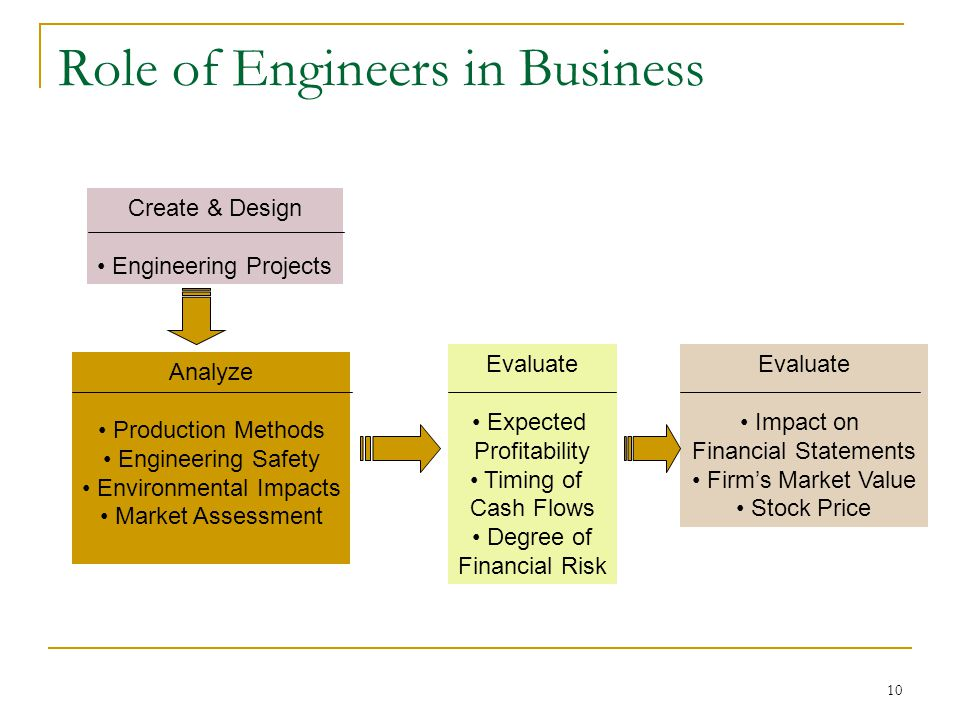 10 Create & Design Engineering Projects Evaluate Expected Profitability Timing of Cash Flows Degree of Financial Risk Analyze Production Methods Engineering Safety Environmental Impacts Market Assessment Evaluate Impact on Financial Statements Firm's Market Value Stock Price Role of Engineers in Business
