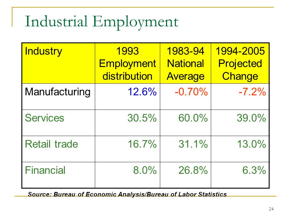 24 Industrial Employment Industry1993 Employment distribution 1983-94 National Average 1994-2005 Projected Change Manufacturing12.6%-0.70%-7.2% Services30.5%60.0%39.0% Retail trade16.7%31.1%13.0% Financial8.0%26.8%6.3% Source: Bureau of Economic Analysis/Bureau of Labor Statistics