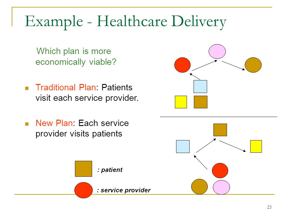 25 Example - Healthcare Delivery Which plan is more economically viable.