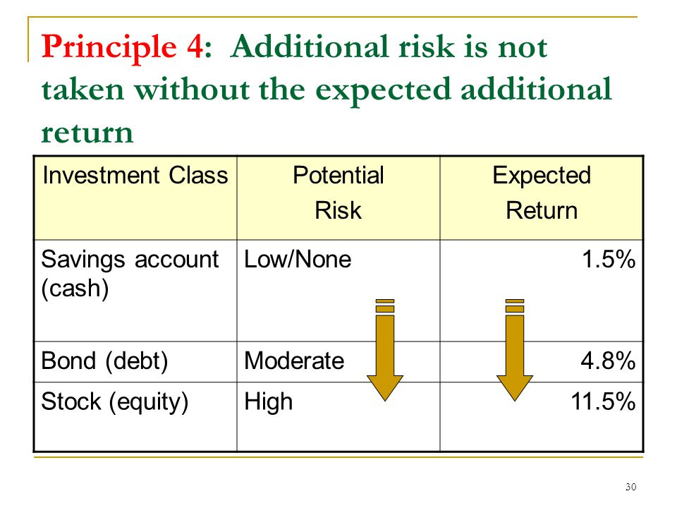 30 Principle 4: Additional risk is not taken without the expected additional return Investment ClassPotential Risk Expected Return Savings account (cash) Low/None1.5% Bond (debt)Moderate4.8% Stock (equity)High11.5%