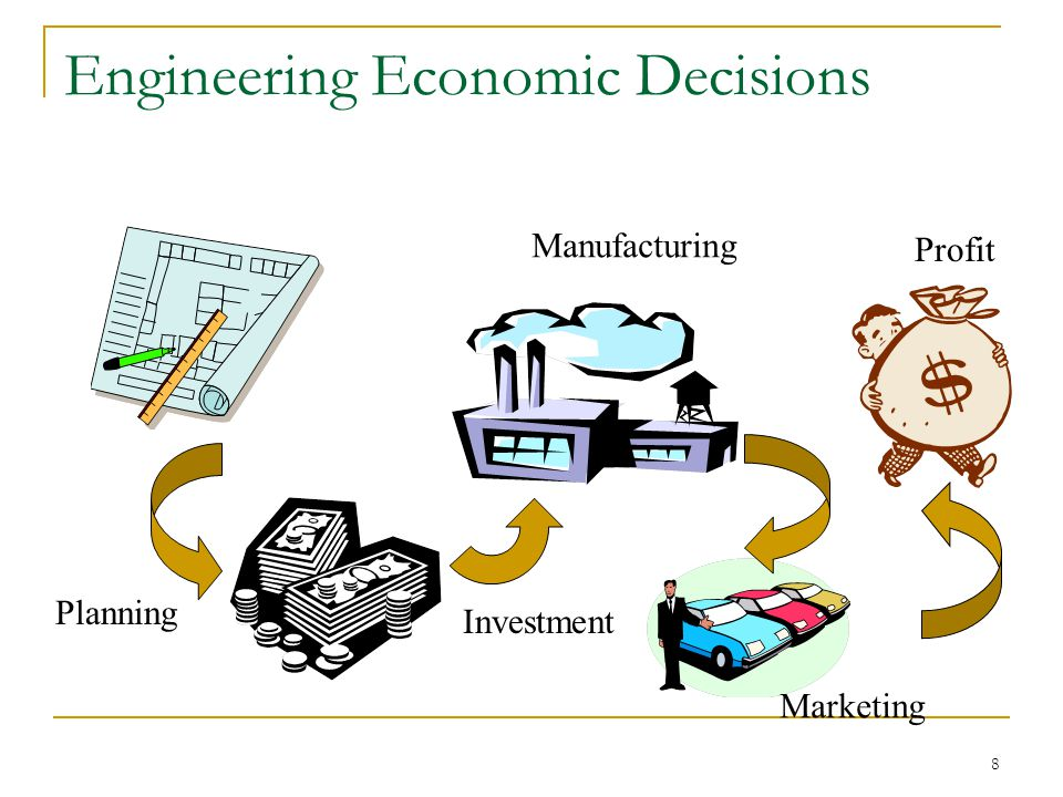 8 Engineering Economic Decisions Planning Investment Marketing Profit Manufacturing