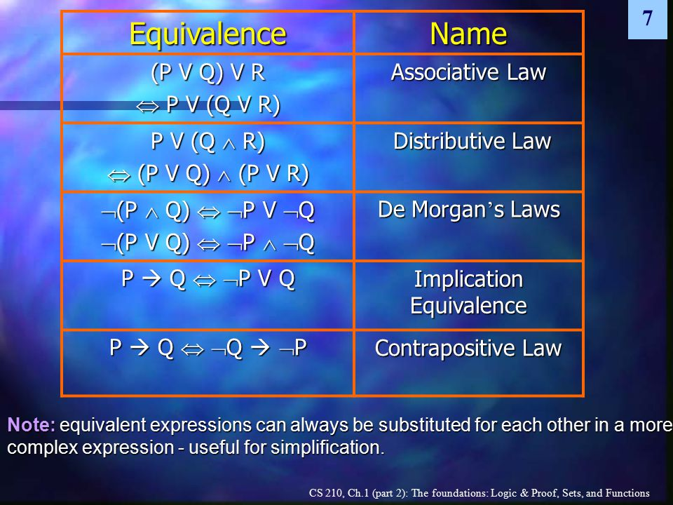 CS 210, Ch.1 (part 2): The foundations: Logic & Proof, Sets, and Functions 7EquivalenceName (P V Q) V R  P V (Q V R) Associative Law P V (Q  R)  (P V Q)  (P V R) Distributive Law Distributive Law  (P  Q)   P V  Q  (P V Q)   P   Q De Morgan ' s Laws P  Q   P V Q Implication Equivalence P  Q   Q   P Contrapositive Law Note: equivalent expressions can always be substituted for each other in a more complex expression - useful for simplification.