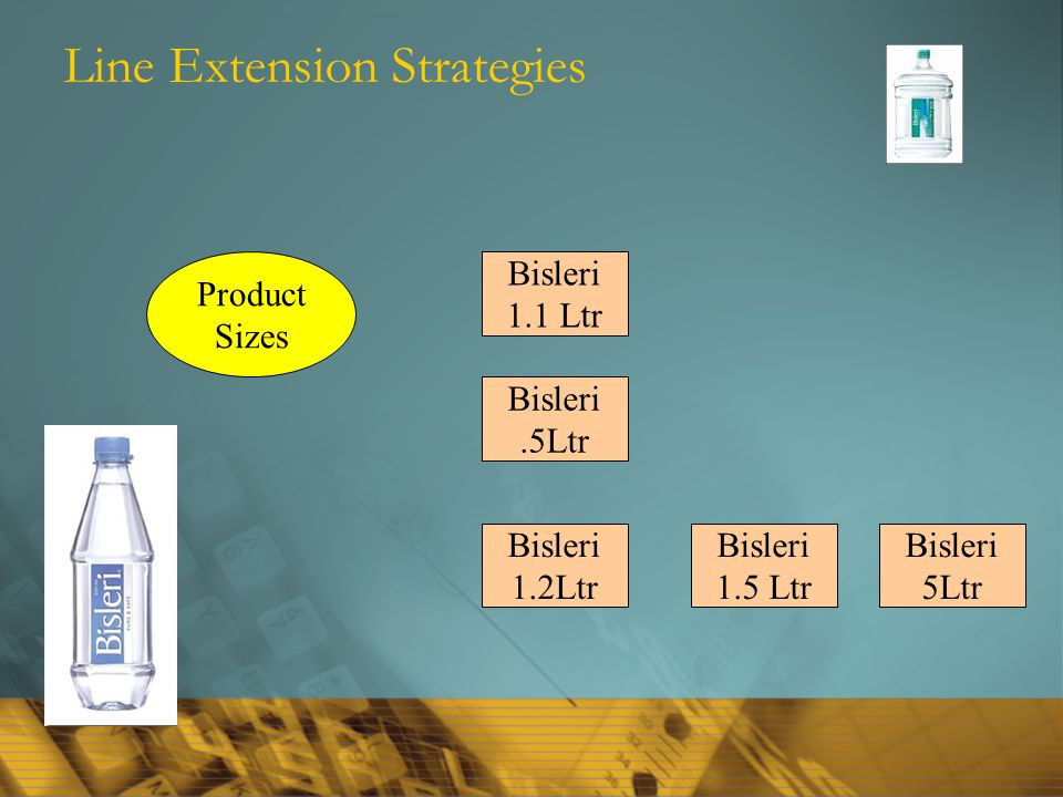 Line Extension Strategies Product Sizes Bisleri 1.1 Ltr Bisleri.5Ltr Bisleri 1.2Ltr Bisleri 1.5 Ltr Bisleri 5Ltr