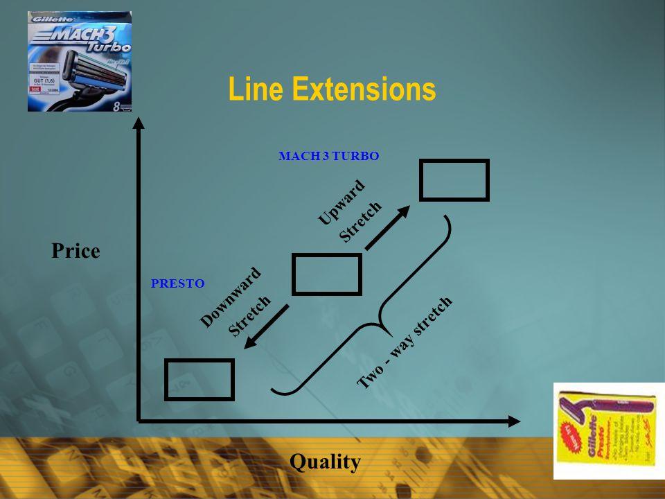Line Extensions Price Quality Downward Stretch Upward Stretch Two - way stretch MACH 3 TURBO PRESTO
