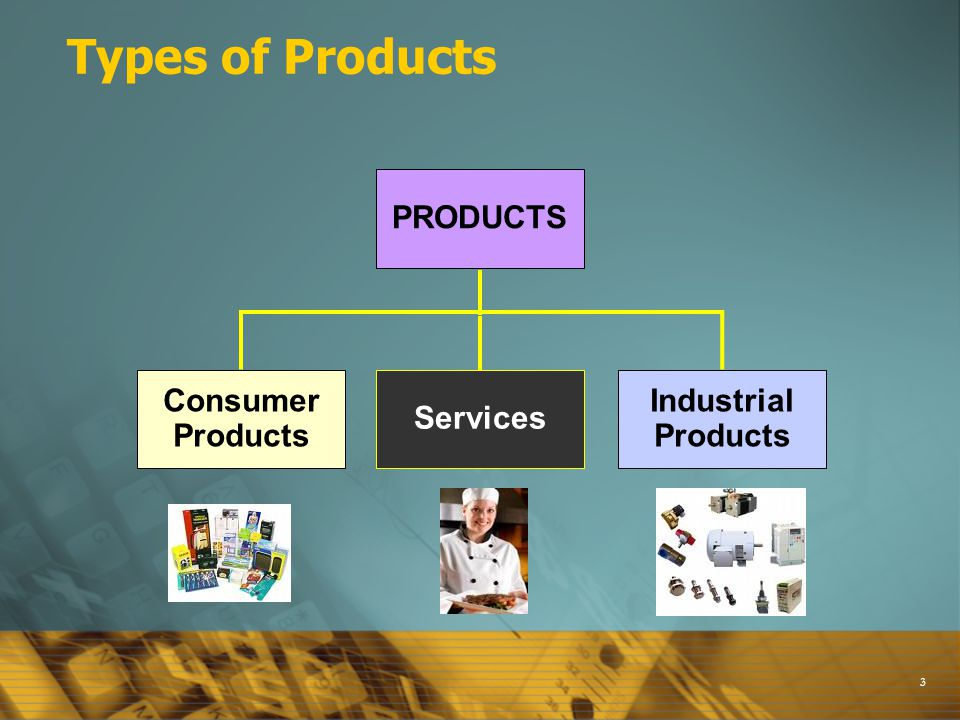 3 Types of Products Consumer Products Industrial Products PRODUCTS Services