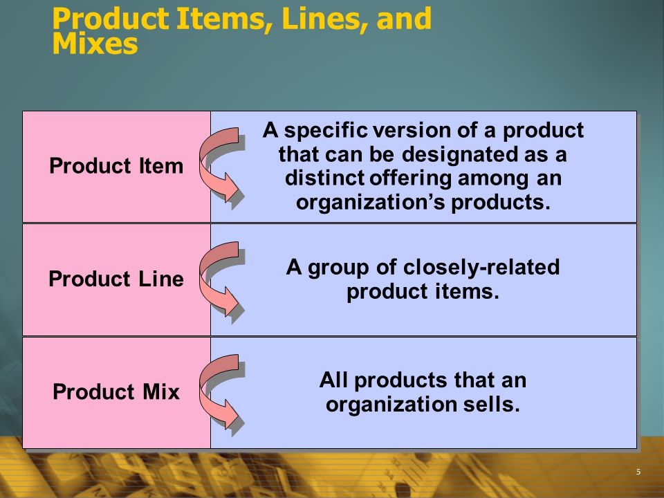 5 Product Items, Lines, and Mixes Product Item Product Line Product Mix A specific version of a product that can be designated as a distinct offering