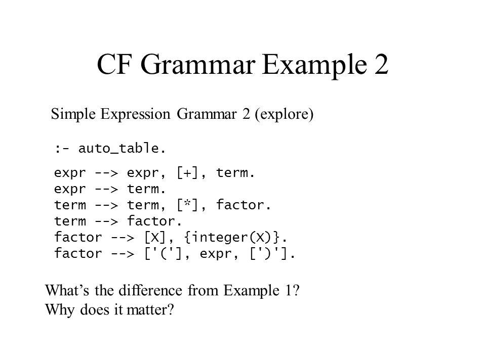 CF Grammar Example 2 expr --> expr, [+], term. expr --> term.