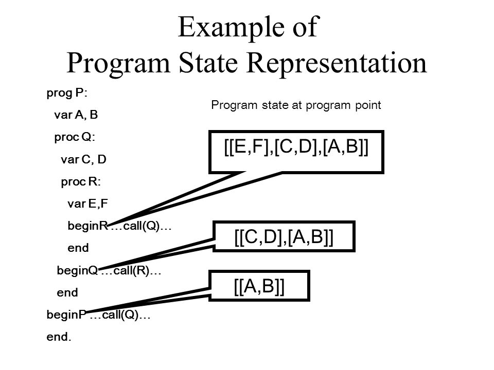 Example of Program State Representation prog P: var A, B proc Q: var C, D proc R: var E,F beginR …call(Q)… end beginQ …call(R)… end beginP …call(Q)… end.