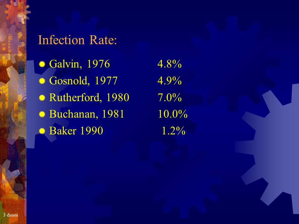 3 doses Infection Rate:  Galvin, 19764.8%  Gosnold, 19774.9%  Rutherford, 19807.0%  Buchanan, 198110.0%  Baker 1990 1.2%