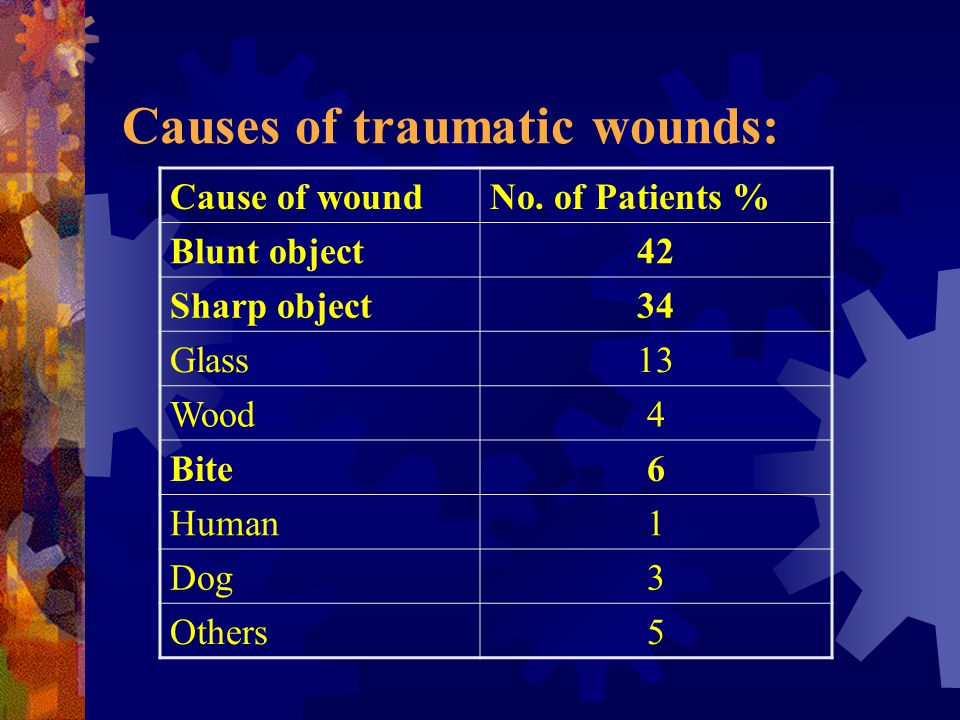 Distribution of traumatic wounds: Location of WoundNo.