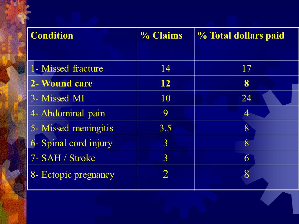 Condition% Claims% Total dollars paid 1- Missed fracture1417 2- Wound care128 3- Missed MI1024 4- Abdominal pain94 5- Missed meningitis3.58 6- Spinal