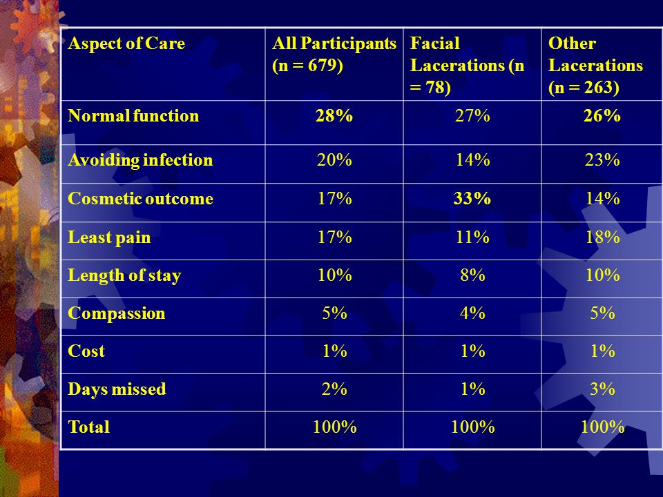 Aspect of CareAll Participants (n = 679) Facial Lacerations (n = 78) Other Lacerations (n = 263) Normal function28%27%26% Avoiding infection20%14%23%