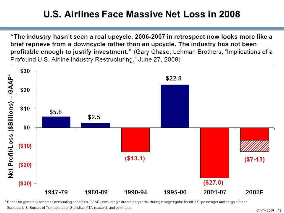 U.S. Airlines Face Massive Net Loss in 2008 Sources: U.S. Bureau of Transportation Statistics, ATA research and estimates Net Profit/Loss ($Billions)