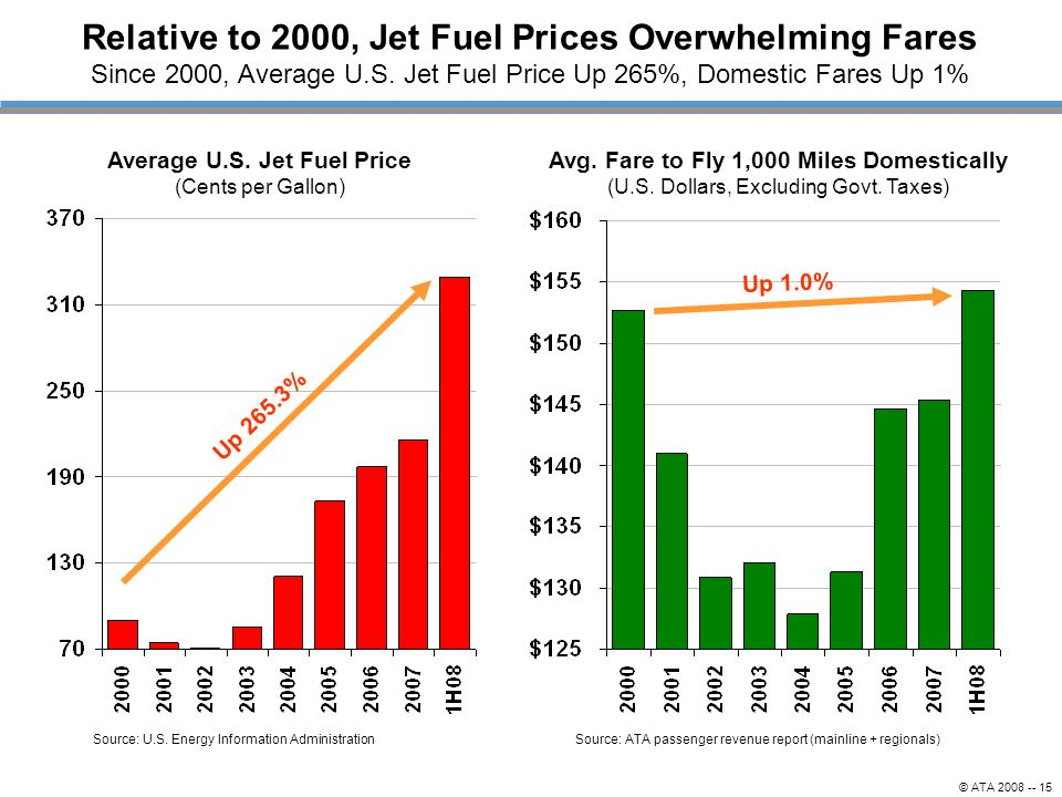 © ATA 2008 -- 15 Relative to 2000, Jet Fuel Prices Overwhelming Fares Since 2000, Average U.S.