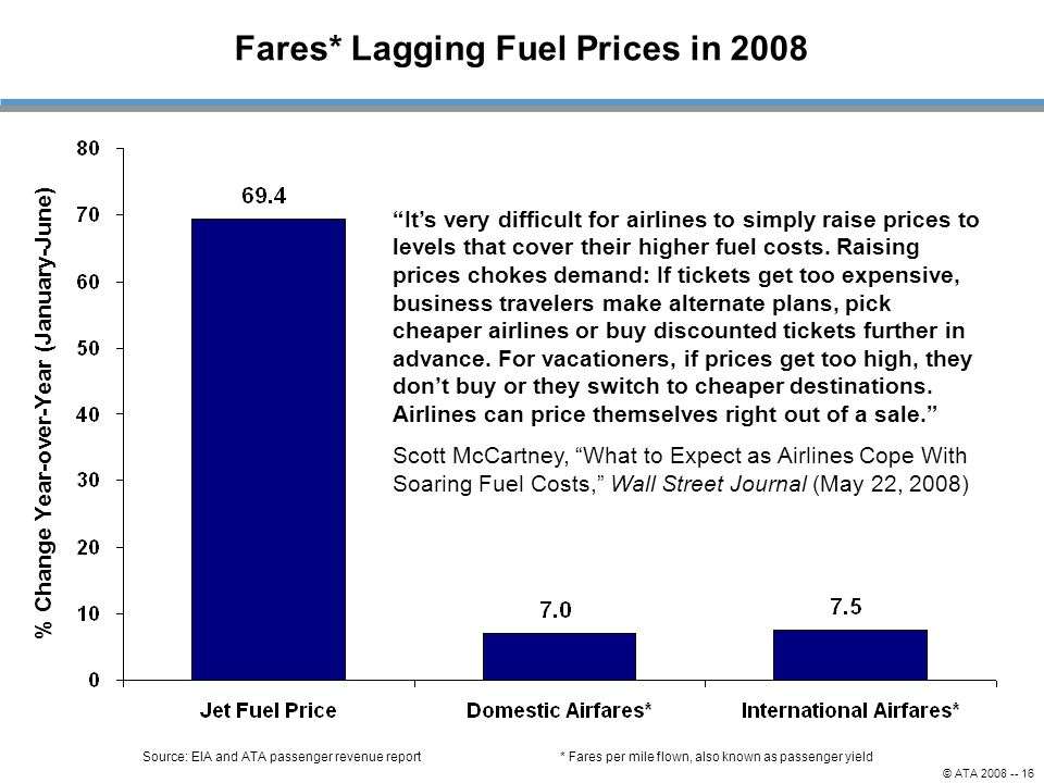 © ATA 2008 -- 16 Source: EIA and ATA passenger revenue report % Change Year-over-Year (January-June) Fares* Lagging Fuel Prices in 2008 * Fares per mile flown, also known as passenger yield It's very difficult for airlines to simply raise prices to levels that cover their higher fuel costs.