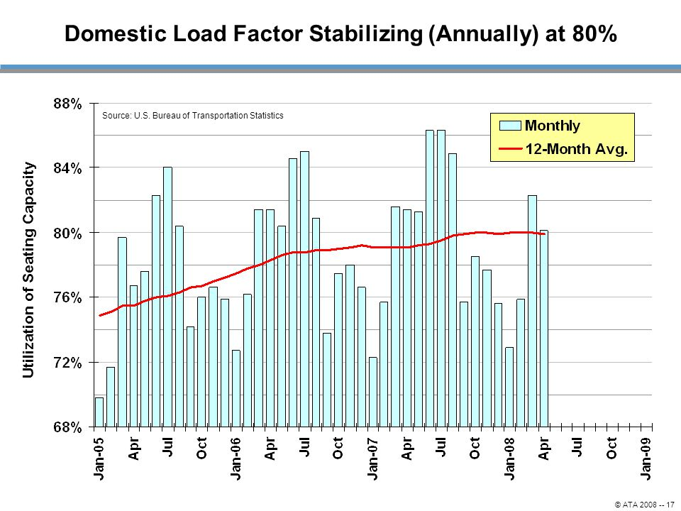 © ATA 2008 -- 17 Domestic Load Factor Stabilizing (Annually) at 80% Source: U.S.