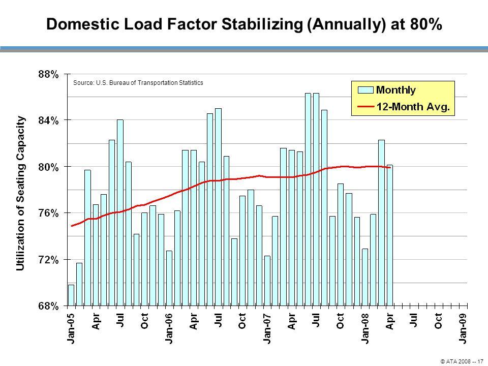 © ATA 2008 -- 17 Domestic Load Factor Stabilizing (Annually) at 80% Source: U.S. Bureau of Transportation Statistics Utilization of Seating Capacity