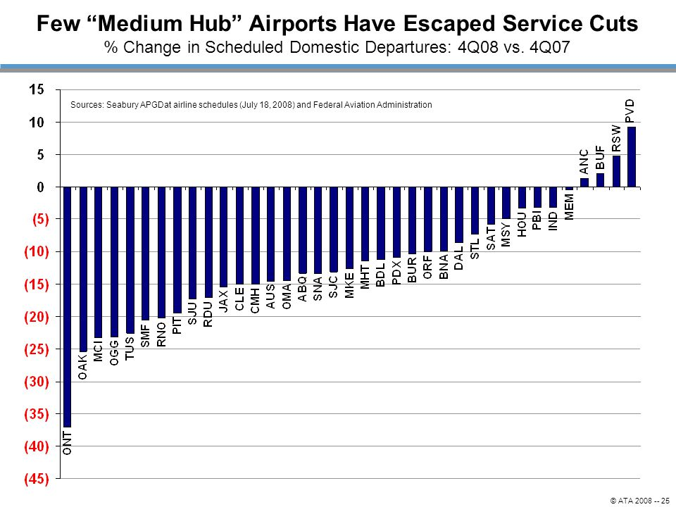 © ATA 2008 -- 25 Sources: Seabury APGDat airline schedules (July 18, 2008) and Federal Aviation Administration Few Medium Hub Airports Have Escaped Service Cuts % Change in Scheduled Domestic Departures: 4Q08 vs.