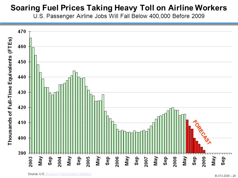 Soaring Fuel Prices Taking Heavy Toll on Airline Workers U.S.