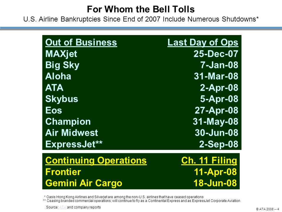 © ATA 2008 -- 4 For Whom the Bell Tolls U.S. Airline Bankruptcies Since End of 2007 Include Numerous Shutdowns* Out of BusinessLast Day of Ops MAXjet2