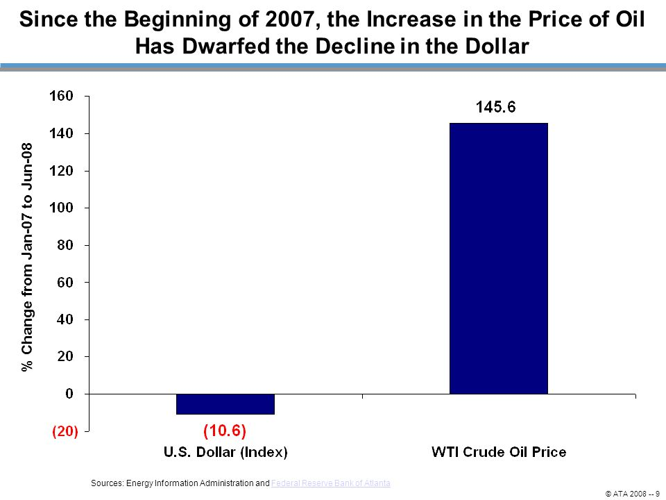 © ATA 2008 -- 9 Sources: Energy Information Administration and Federal Reserve Bank of AtlantaFederal Reserve Bank of Atlanta % Change from Jan-07 to Jun-08 Since the Beginning of 2007, the Increase in the Price of Oil Has Dwarfed the Decline in the Dollar