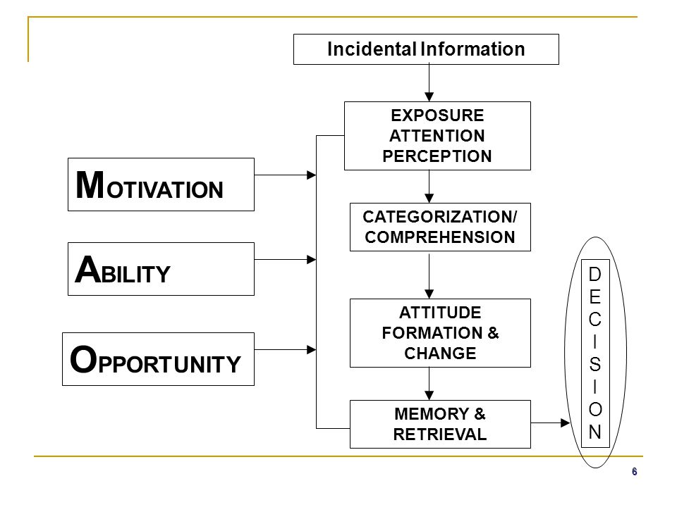6 A BILITY M OTIVATION O PPORTUNITY EXPOSURE ATTENTION PERCEPTION ATTITUDE FORMATION & CHANGE CATEGORIZATION/ COMPREHENSION MEMORY & RETRIEVAL Inciden