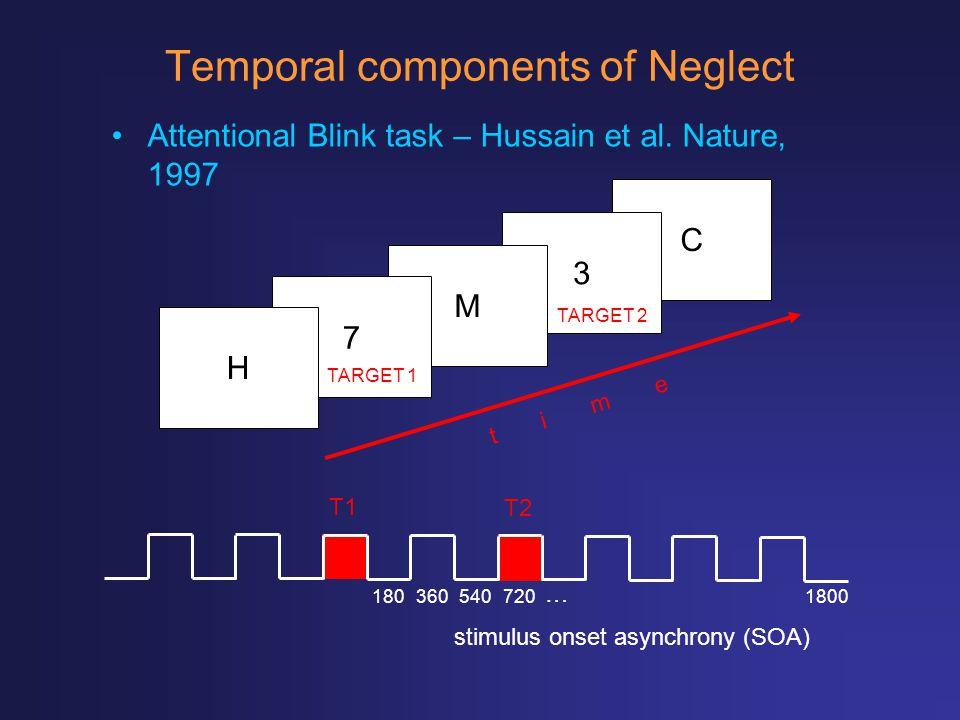 Temporal components of Neglect Attentional Blink task – Hussain et al. Nature, 1997 C 3 M 7 H TARGET 1 TARGET 2 t i m e 1807205403601800 … stimulus on