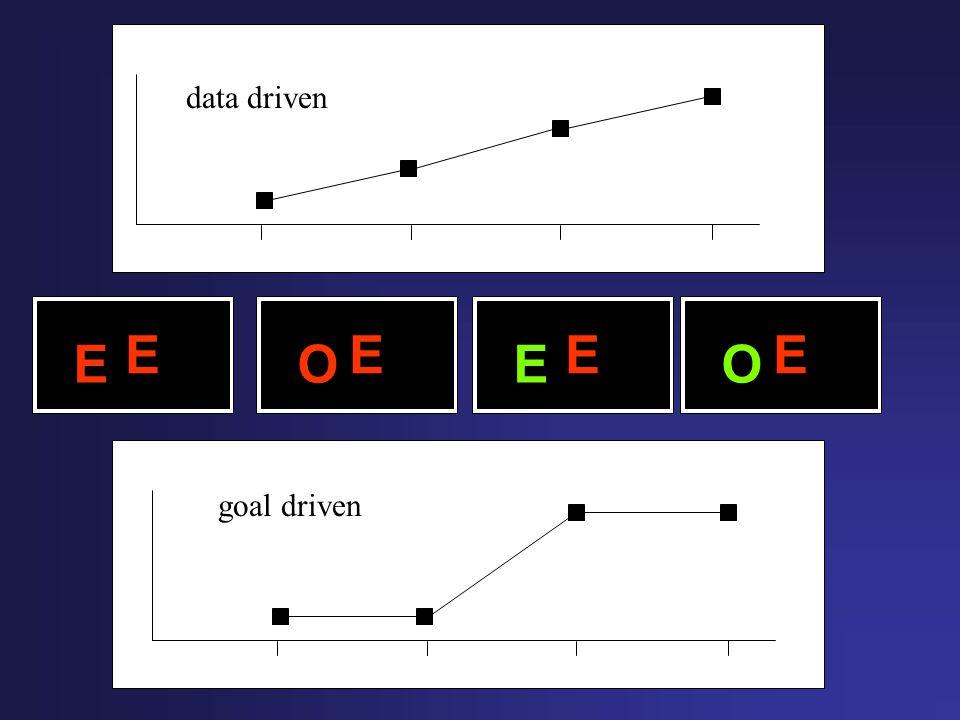 E E E O E E E O goal driven data driven