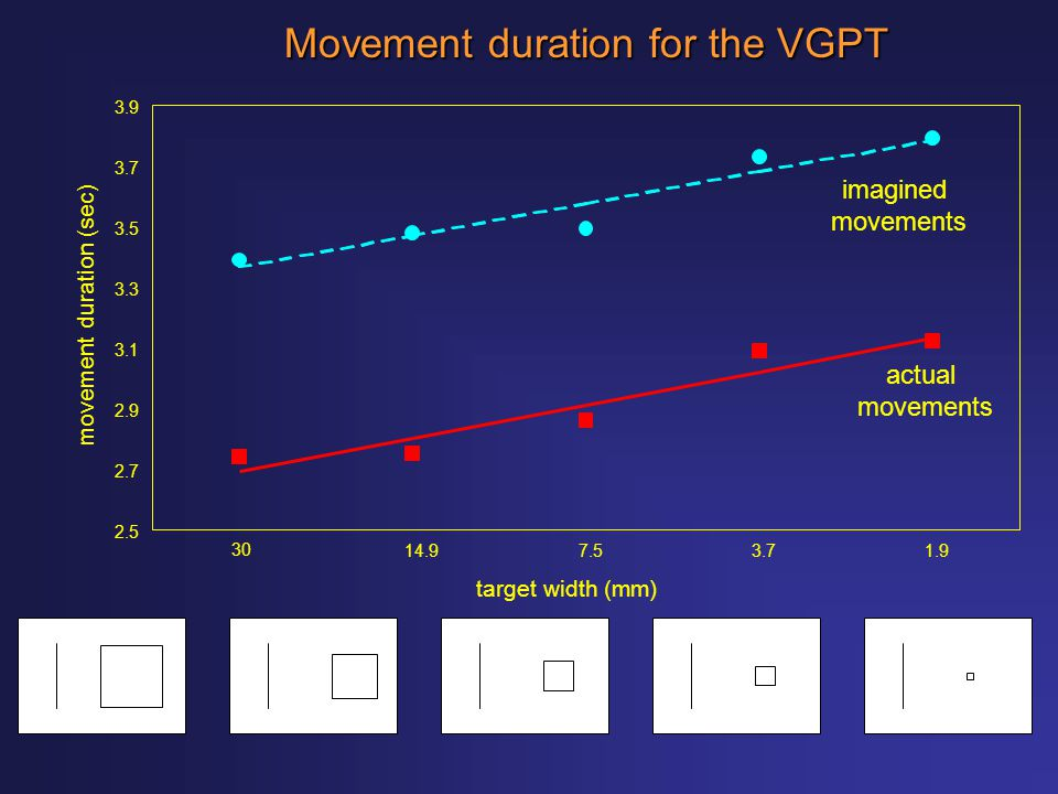 2.5 Movement duration for the VGPT 2.7 2.9 3.1 3.3 3.5 3.7 3.9 3014.97.53.71.9 target width (mm) movement duration (sec) actual movements imagined mov