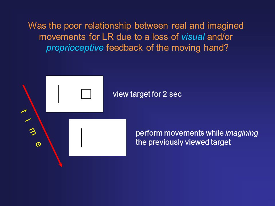 view target for 2 sec perform movements while imagining the previously viewed target Was the poor relationship between real and imagined movements for