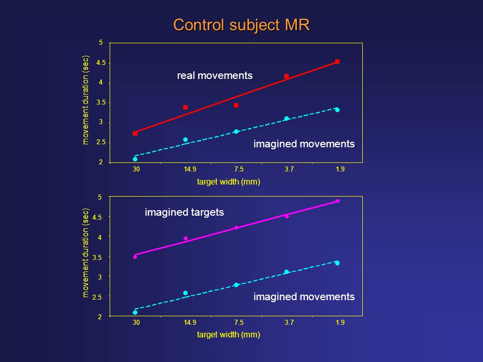 real movements imagined movements 3014.97.53.71.9 target width (mm) 2 2.5 3 3.5 4 4.5 5 movement duration (sec) imagined movements imagined targets 2