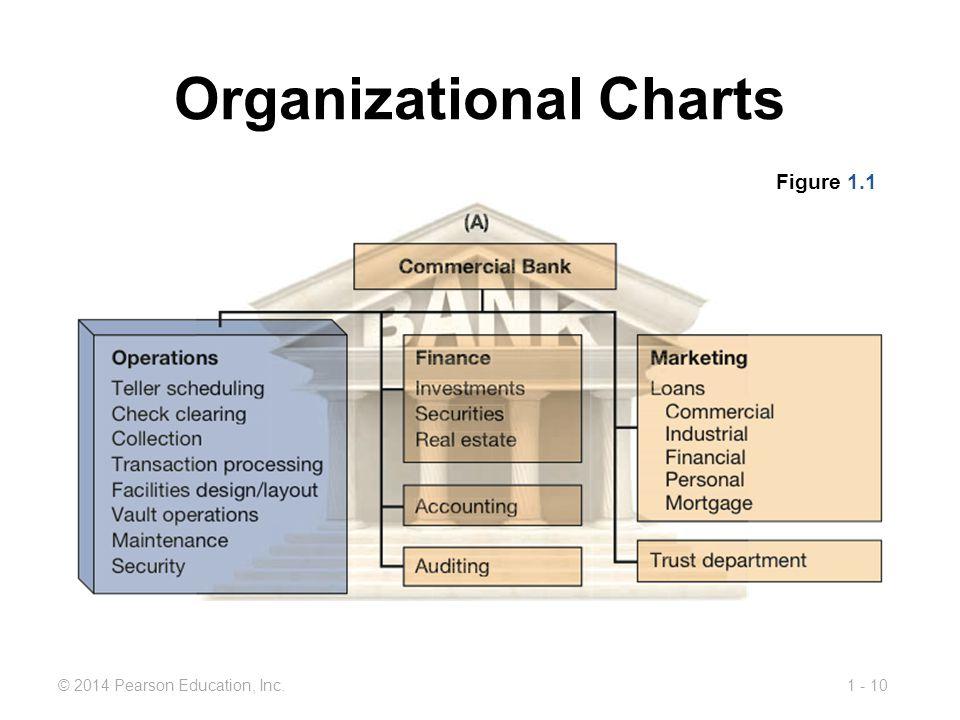 1 - 10© 2014 Pearson Education, Inc. Organizational Charts Figure 1.1