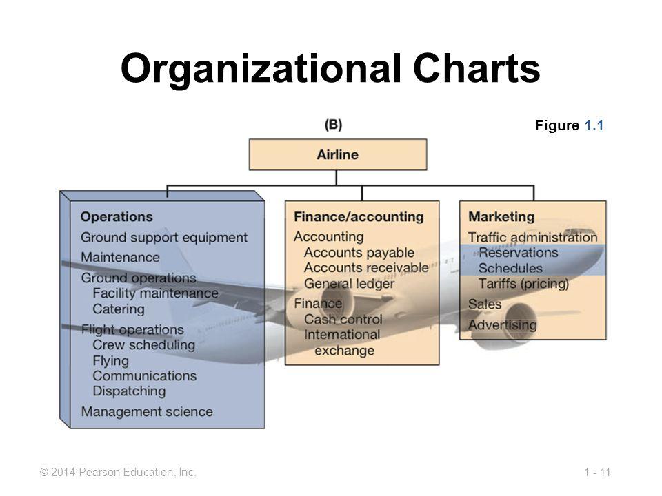 1 - 11© 2014 Pearson Education, Inc. Organizational Charts Figure 1.1