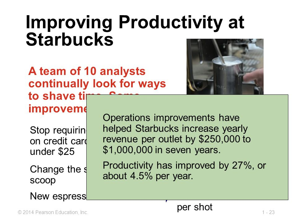 1 - 23© 2014 Pearson Education, Inc. Improving Productivity at Starbucks A team of 10 analysts continually look for ways to shave time. Some improveme