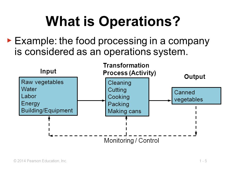1 - 6© 2014 Pearson Education, Inc.What Is Operations Management.