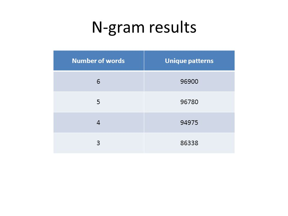 N-gram results Number of wordsUnique patterns 696900 596780 494975 386338