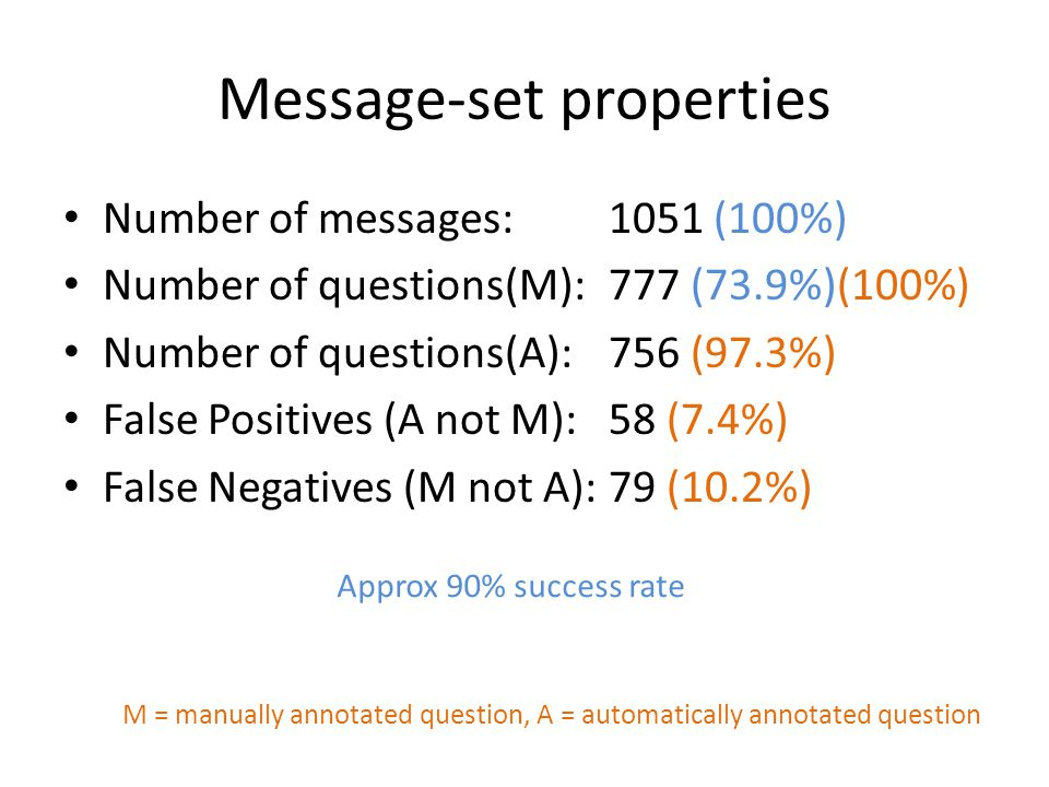Message-set properties Number of messages:1051 (100%) Number of questions(M):777 (73.9%)(100%) Number of questions(A):756 (97.3%) False Positives (A not M):58 (7.4%) False Negatives (M not A):79 (10.2%) M = manually annotated question, A = automatically annotated question Approx 90% success rate