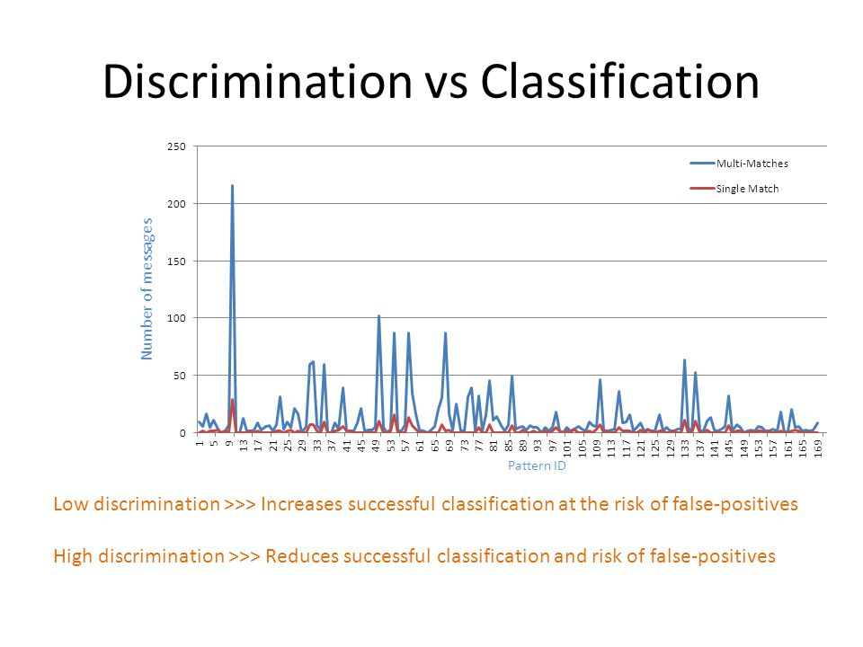 Discrimination vs Classification Number of messages Pattern ID Low discrimination >>> Increases successful classification at the risk of false-positives High discrimination >>> Reduces successful classification and risk of false-positives