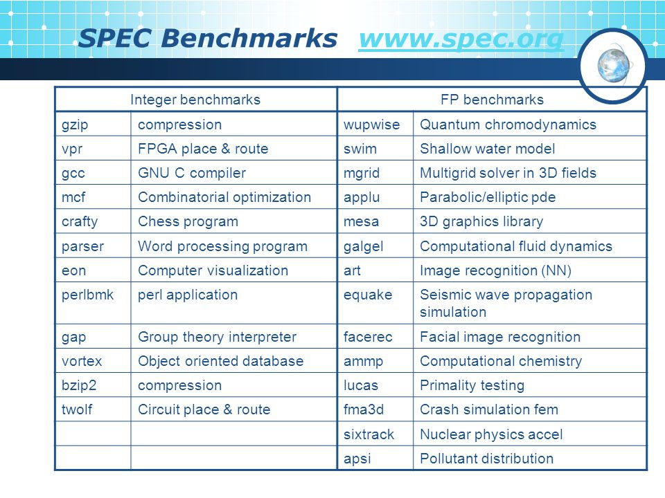 SPEC Benchmarks www.spec.orgwww.spec.org Integer benchmarksFP benchmarks gzipcompressionwupwiseQuantum chromodynamics vprFPGA place & routeswimShallow