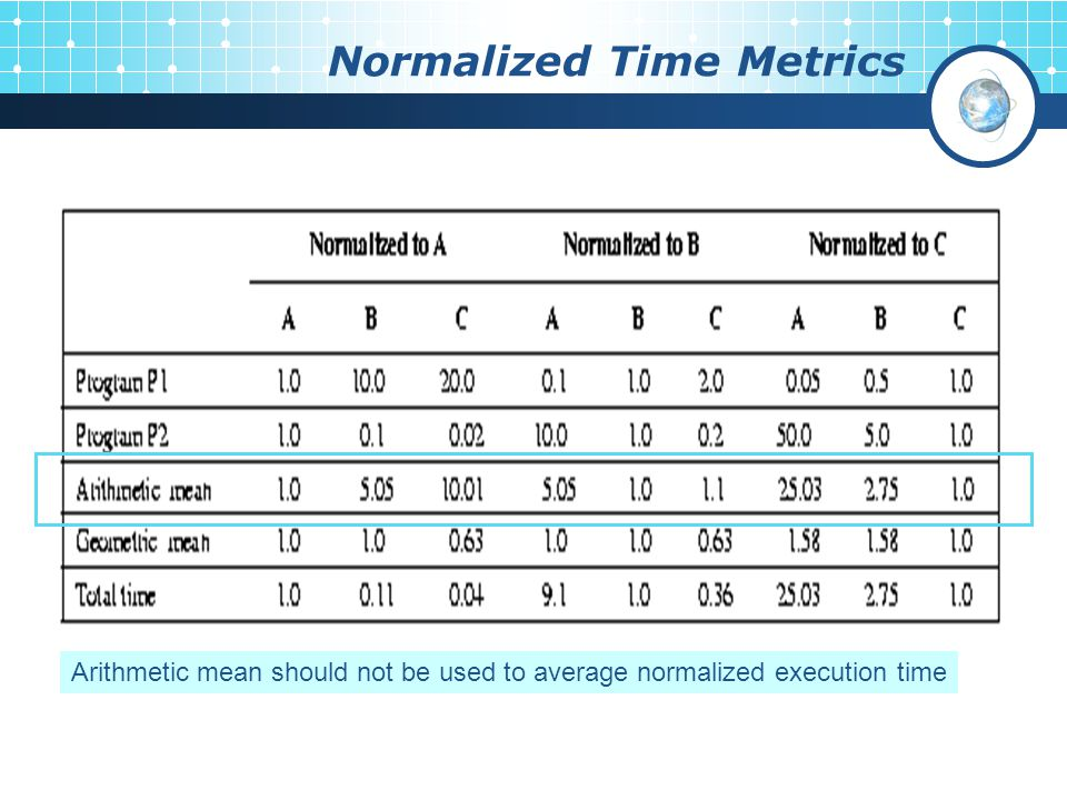 Normalized Time Metrics Arithmetic mean should not be used to average normalized execution time
